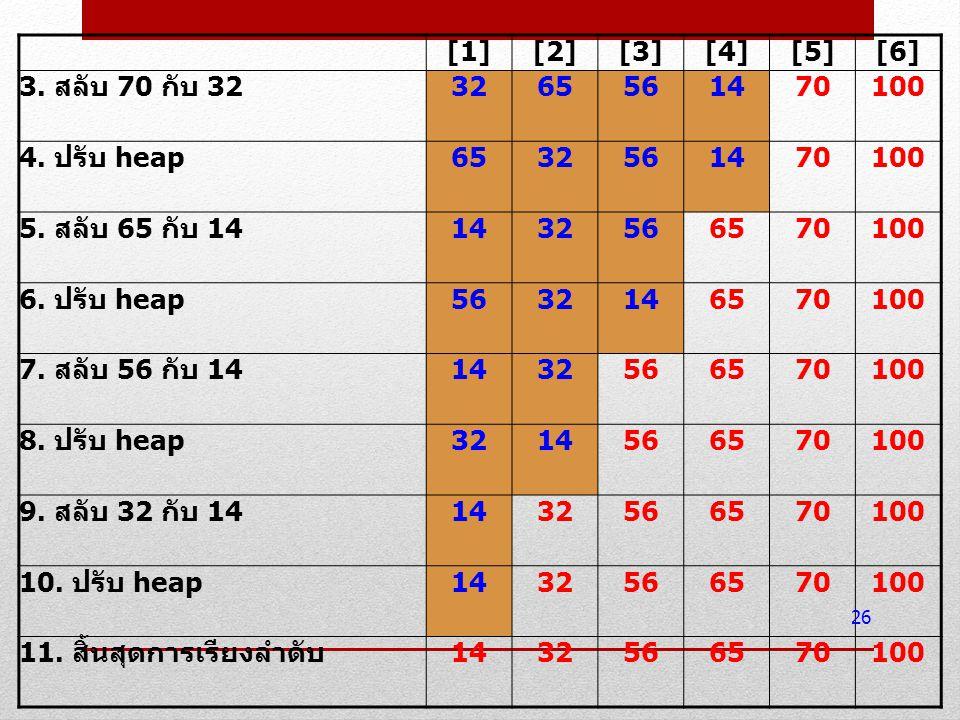 [1] [2] [3] [4] [5] [6] 3. สลับ 70 กับ 32. 32. 65. 56. 14. 70. 100. 4. ปรับ heap. 5. สลับ 65 กับ 14.